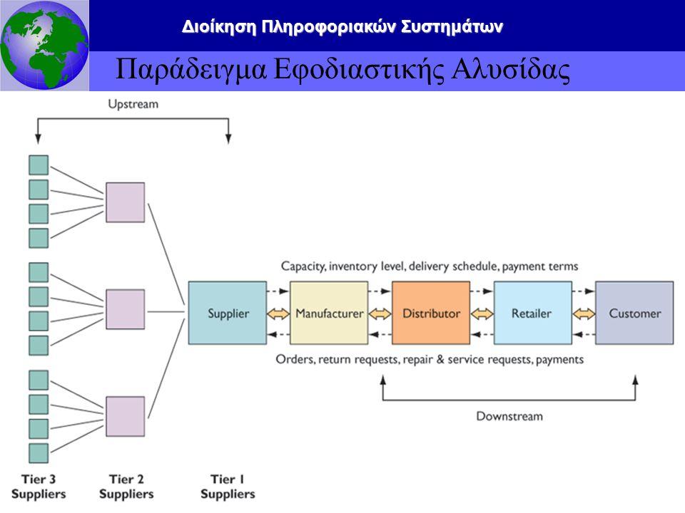 Διοίκηση Πληροφοριακών Συστημάτων 2.40 Παράδειγμα Εφοδιαστικής Αλυσίδας