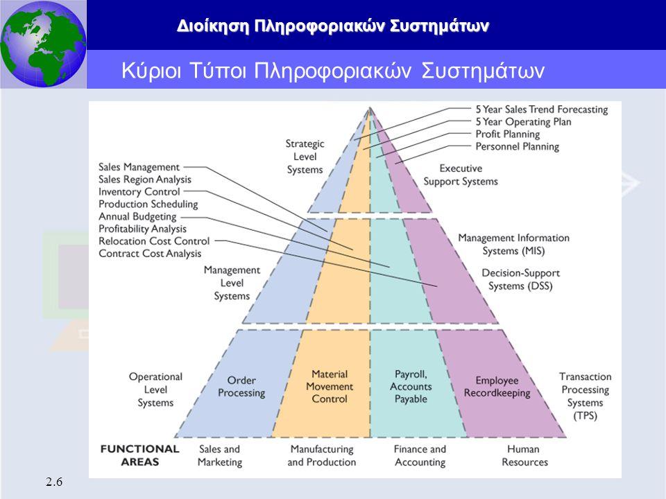Διοίκηση Πληροφοριακών Συστημάτων 2.6 Κύριοι Τύποι Πληροφοριακών Συστημάτων