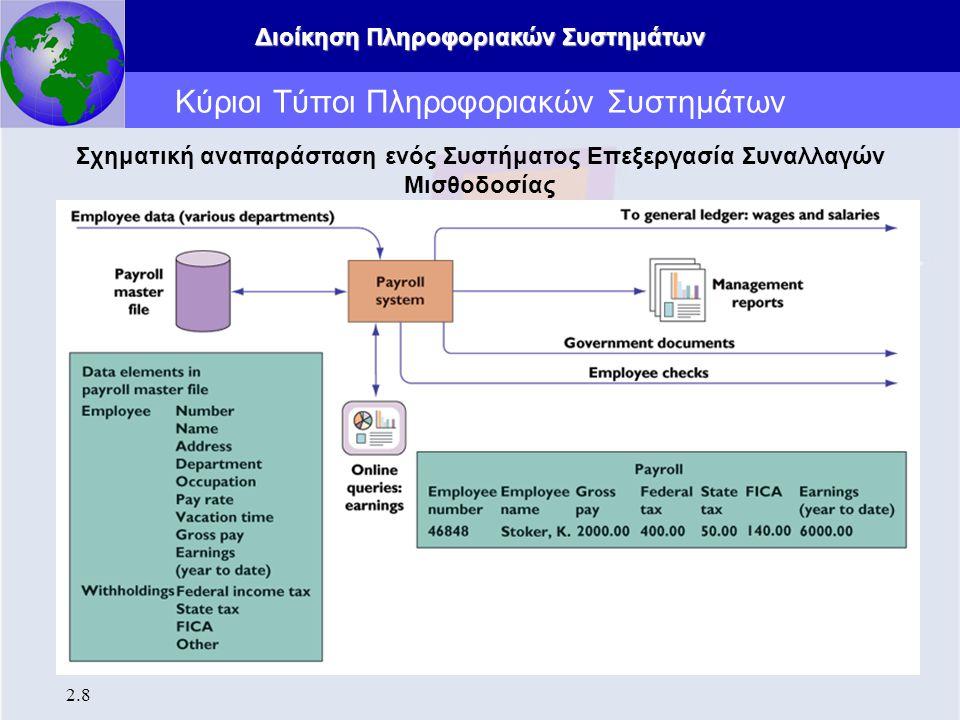 Διοίκηση Πληροφοριακών Συστημάτων 2.8 Κύριοι Τύποι Πληροφοριακών Συστημάτων Σχηματική αναπαράσταση ενός Συστήματος Επεξεργασία Συναλλαγών Μισθοδοσίας