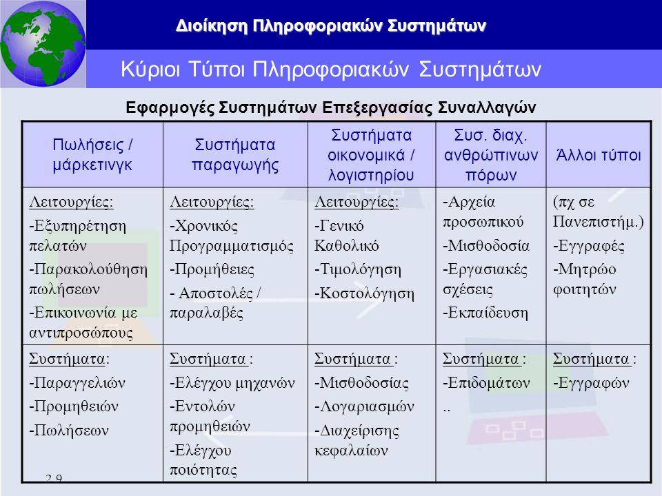 Διοίκηση Πληροφοριακών Συστημάτων 2.9 Κύριοι Τύποι Πληροφοριακών Συστημάτων Εφαρμογές Συστημάτων Επεξεργασίας Συναλλαγών Πωλήσεις / μάρκετινγκ Συστήμα