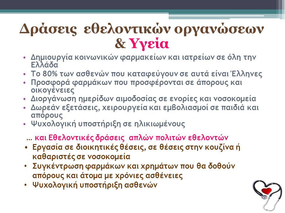 Δράσεις εθελοντικών οργανώσεων & Υγεία Δημιουργία κοινωνικών φαρμακείων και ιατρείων σε όλη την Ελλάδα Το 80% των ασθενών που καταφεύγουν σε αυτά είνα