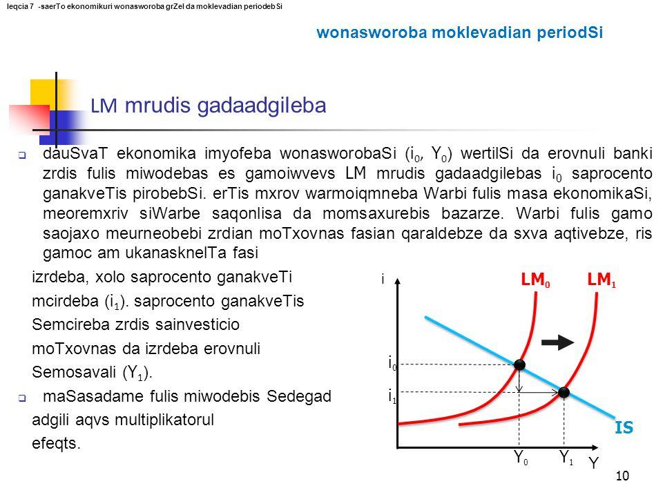 i Y LM 0 10 i0i0 IS Y0Y0 i1i1 LM 1 Y1Y1  dauSvaT ekonomika imyofeba wonasworobaSi ( i 0, Y 0 ) wertilSi da erovnuli banki zrdis fulis miwodebas es ga
