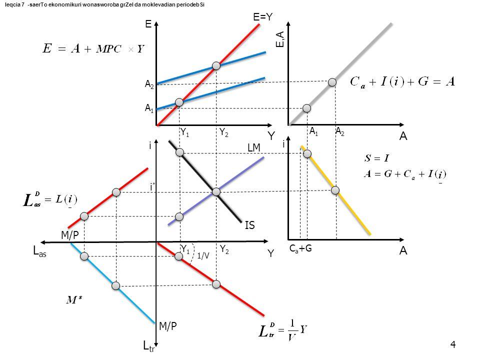 E Y E,A A i A i Y L as L tr M/P LM E=Y C a +G 1/V A1A1 A1A1 Y1Y1 Y1Y1 i*i* Y2Y2 A2A2 Y2Y2 A2A2 IS 4 leqcia 7 -saerTo ekonomikuri wonasworoba grZel da