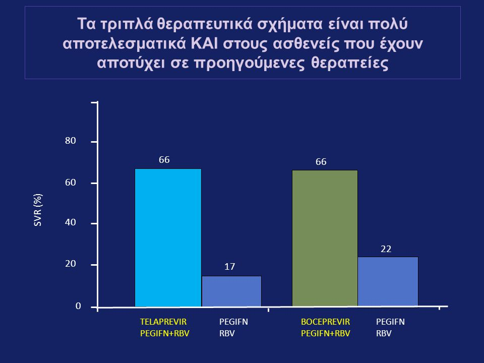 0 20 40 60 80 SVR (%) 66 17 22 66 TELAPREVIR PEGIFN+RBV BOCEPREVIR PEGIFN+RBV PEGIFN RBV PEGIFN RBV Τα τριπλά θεραπευτικά σχήματα είναι πολύ αποτελεσματικά ΚΑΙ στους ασθενείς που έχουν αποτύχει σε προηγούμενες θεραπείες