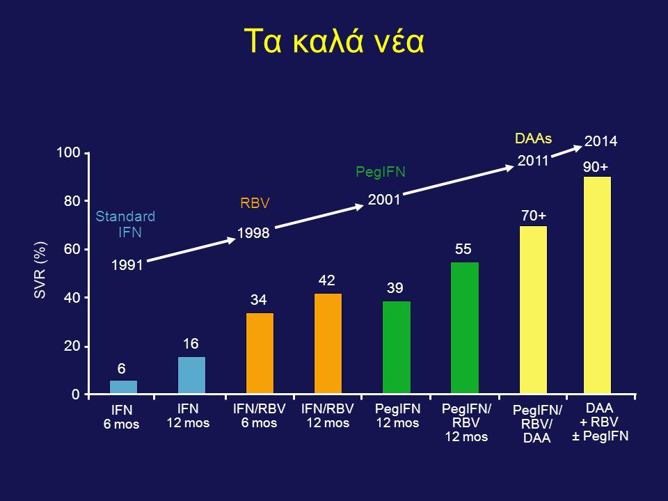 SVR (%) IFN 6 mos PegIFN/ RBV 12 mos IFN 12 mos IFN/RBV 12 mos PegIFN 12 mos 2001 1998 2011 Standard IFN RBV PegIFN 1991 DAAs PegIFN/ RBV/ DAA IFN/RBV 6 mos 6 16 34 42 39 55 70+ 0 20 40 60 80 100 DAA + RBV ± PegIFN 90+ 2014 Τα καλά νέα