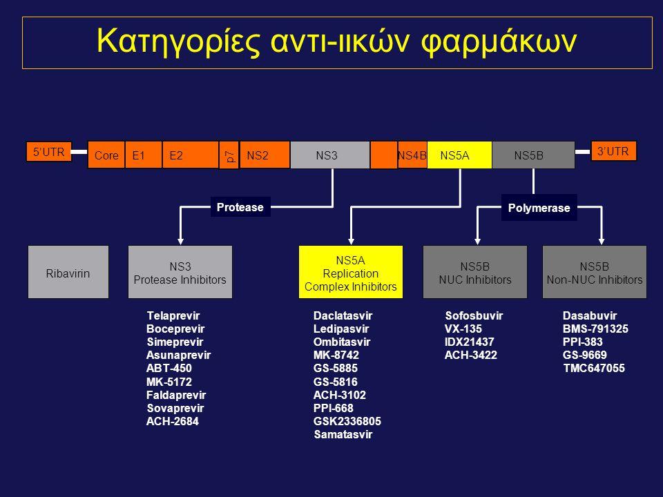 Κατηγορίες αντι-ιικών φαρμάκων 3'UTR 5'UTR CoreE1E2NS2NS4B NS3 NS5A NS5B p7 Telaprevir Boceprevir Simeprevir Asunaprevir ABT-450 MK-5172 Faldaprevir Sovaprevir ACH-2684 Daclatasvir Ledipasvir Ombitasvir MK-8742 GS-5885 GS-5816 ACH-3102 PPI-668 GSK2336805 Samatasvir Sofosbuvir VX-135 IDX21437 ACH-3422 Dasabuvir BMS-791325 PPI-383 GS-9669 TMC647055 NS5B NUC Inhibitors NS3 Protease Inhibitors NS5A Replication Complex Inhibitors Ribavirin NS5B Non-NUC Inhibitors Polymerase Protease