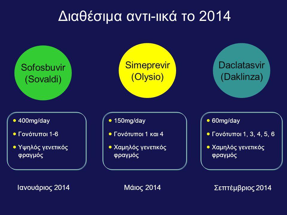 Διαθέσιμα αντι-ιικά το 2014 Sofosbuvir (Sovaldi) Simeprevir (Olysio) Daclatasvir (Daklinza)  400mg/day  Γονότυποι 1-6  Υψηλός γενετικός φραγμός  150mg/day  Γονότυποι 1 και 4  Χαμηλός γενετικός φραγμός  60mg/day  Γονότυποι 1, 3, 4, 5, 6  Χαμηλός γενετικός φραγμός Ιανουάριος 2014Μάιος 2014 Σεπτέμβριος 2014