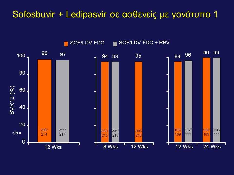 Sofosbuvir + Ledipasvir σε ασθενείς με γονότυπο 1 SOF/LDV FDC SOF/LDV FDC + RBV 8 Wks12 Wks 202/ 215 206/ 216 201/ 216 12 Wks24 Wks 102/ 109 107/ 111 108/ 109 110/ 111 n/N = 209/ 214 211/ 217 SVR12 (%) 12 Wks 98 97 100 90 60 40 20 0 94 93 95 94 96 99