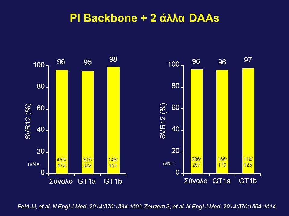 PI Backbone + 2 άλλα DAAs n/N = 455/ 473 307/ 322 148/ 151 100 80 60 40 20 0 SVR12 (%) 96 95 98 ΣύνολοGT1aGT1b n/N = 286/ 297 166/ 173 119/ 123 100 80 60 40 20 0 SVR12 (%) 96 97 ΣύνολοGT1aGT1b Feld JJ, et al.