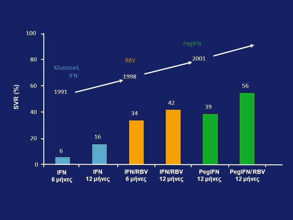 SVR (%) IFN 6 μήνες PegIFN/ RBV 12 μήνες IFN 12 μήνες IFN/RBV 12 μήνες PegIFN 12 μήνες 2001 1998 Κλασσική IFN RBV PegIFN 1991 IFN/RBV 6 μήνες 6 16 34 42 39 5656 0 20 40 60 80 100