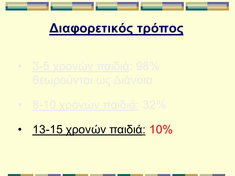 Διαφορετικός τρόπος 3-5 χρονών παιδιά: 98% θεωρούνται ως Διάνοια 8-10 χρονών παιδιά: 32% 13-15 χρονών παιδιά: 10%