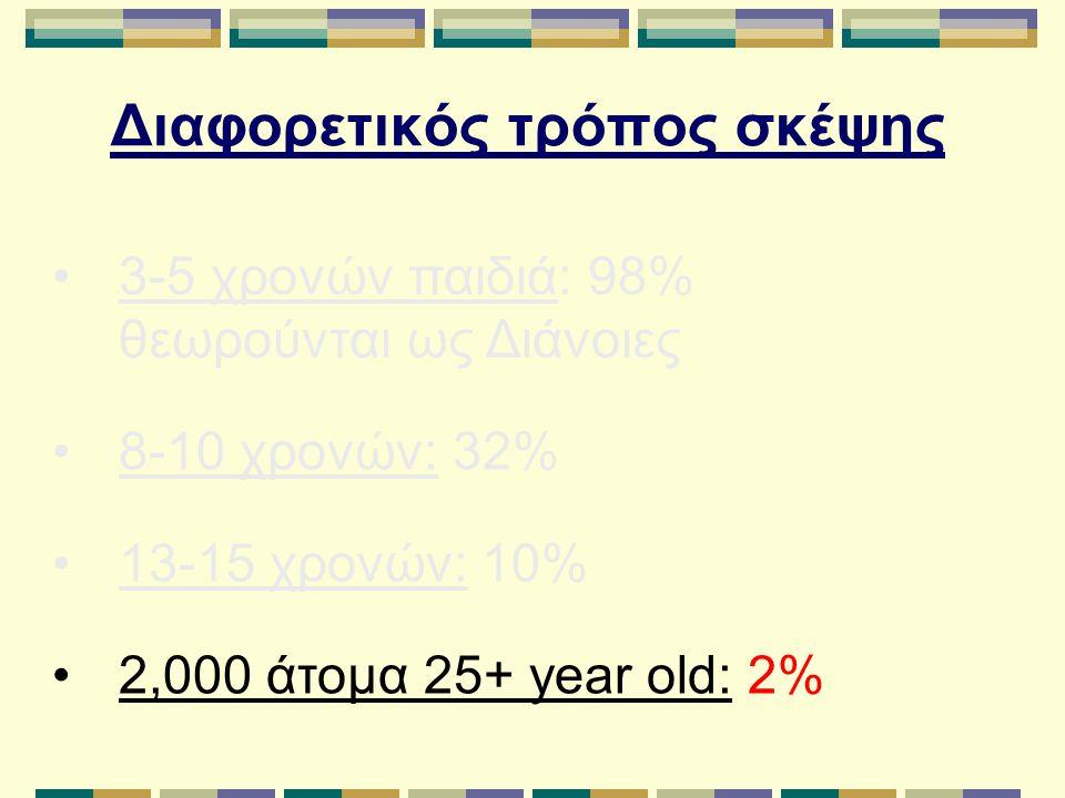 Διαφορετικός τρόπος σκέψης 3-5 χρονών παιδιά: 98% θεωρούνται ως Διάνοιες 8-10 χρονών: 32% 13-15 χρονών: 10% 2,000 άτομα 25+ year old: 2%