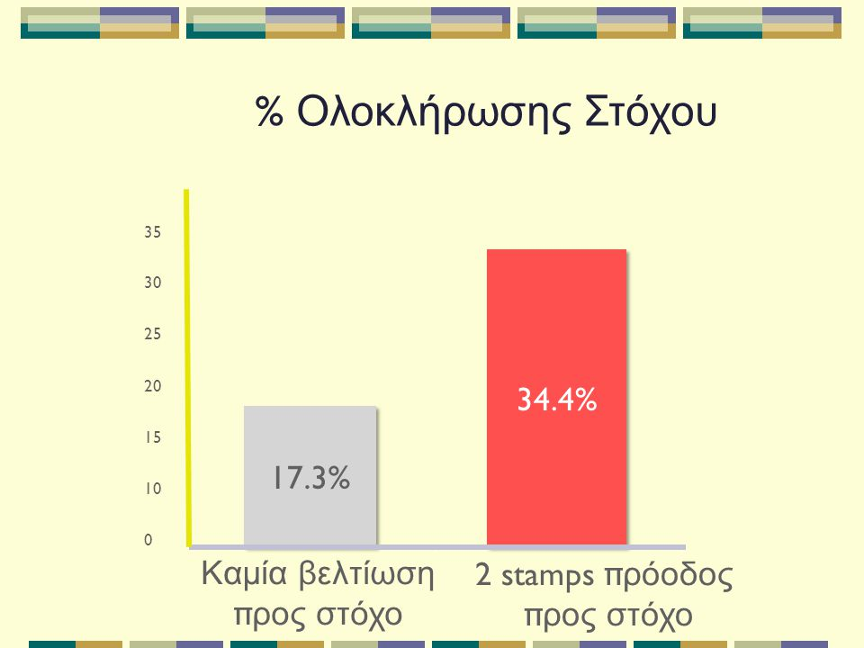 35 0 10 15 20 25 30 Καμία βελτίωση π ρος στόχο % Ολοκλήρωσης Στόχου 17.3% 34.4% 2 stamps π ρόοδος π ρος στόχο