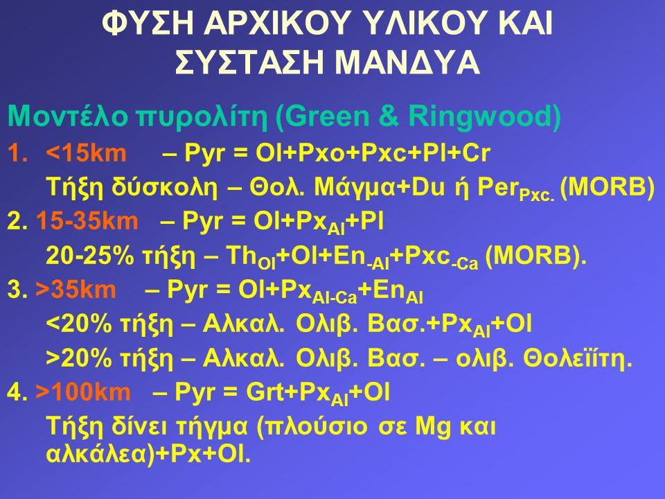 ΦΥΣΗ ΑΡΧΙΚΟΥ ΥΛΙΚΟΥ ΚΑΙ ΣΥΣΤΑΣΗ ΜΑΝΔΥΑ Μοντέλο πυρολίτη (Green & Ringwood) 1.<15km – Pyr = Ol+Pxo+Pxc+Pl+Cr Τήξη δύσκολη – Θολ. Μάγμα+Du ή Per Pxc. (M