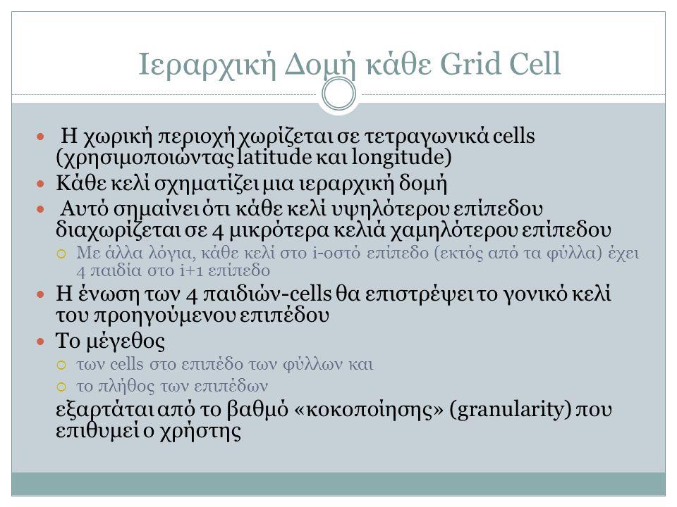 Ιεραρχική Δομή κάθε Grid Cell Η χωρική περιοχή χωρίζεται σε τετραγωνικά cells (χρησιμοποιώντας latitude και longitude) Κάθε κελί σχηματίζει μια ιεραρχική δομή Αυτό σημαίνει ότι κάθε κελί υψηλότερου επίπεδου διαχωρίζεται σε 4 μικρότερα κελιά χαμηλότερου επίπεδου  Με άλλα λόγια, κάθε κελί στο i-οστό επίπεδο (εκτός από τα φύλλα) έχει 4 παιδία στο i+1 επίπεδο Η ένωση των 4 παιδιών-cells θα επιστρέψει το γονικό κελί του προηγούμενου επιπέδου Το μέγεθος  των cells στο επιπέδο των φύλλων και  το πλήθος των επιπέδων εξαρτάται από το βαθμό «κοκοποίησης» (granularity) που επιθυμεί ο χρήστης