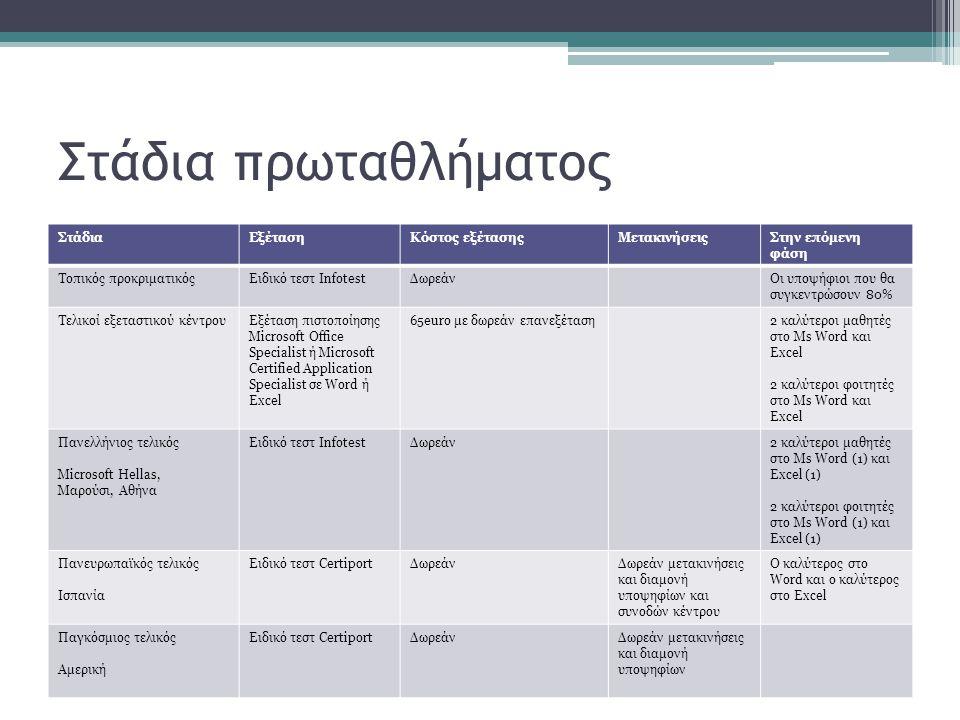 Στάδια πρωταθλήματος ΣτάδιαΕξέτασηΚόστος εξέτασηςΜετακινήσειςΣτην επόμενη φάση Τοπικός προκριματικόςΕιδικό τεστ InfotestΔωρεάνΟι υποψήφιοι που θα συγκεντρώσουν 80% Τελικοί εξεταστικού κέντρουΕξέταση πιστοποίησης Microsoft Office Specialist ή Microsoft Certified Application Specialist σε Word ή Excel 65euro με δωρεάν επανεξέταση2 καλύτεροι μαθητές στο Ms Word και Excel 2 καλύτεροι φοιτητές στο Ms Word και Excel Πανελλήνιος τελικός Microsoft Hellas, Μαρούσι, Αθήνα Ειδικό τεστ InfotestΔωρεάν2 καλύτεροι μαθητές στο Ms Word (1) και Excel (1) 2 καλύτεροι φοιτητές στο Ms Word (1) και Excel (1) Πανευρωπαϊκός τελικός Ισπανία Ειδικό τεστ CertiportΔωρεάνΔωρεάν μετακινήσεις και διαμονή υποψηφίων και συνοδών κέντρου Ο καλύτερος στο Word και ο καλύτερος στο Excel Παγκόσμιος τελικός Αμερική Ειδικό τεστ CertiportΔωρεάνΔωρεάν μετακινήσεις και διαμονή υποψηφίων