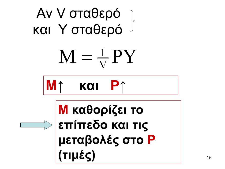 15 Aν V σταθερό και Y σταθερό Μ↑ και Ρ↑ Μ καθορίζει το επίπεδο και τις μεταβολές στο Ρ (τιμές)