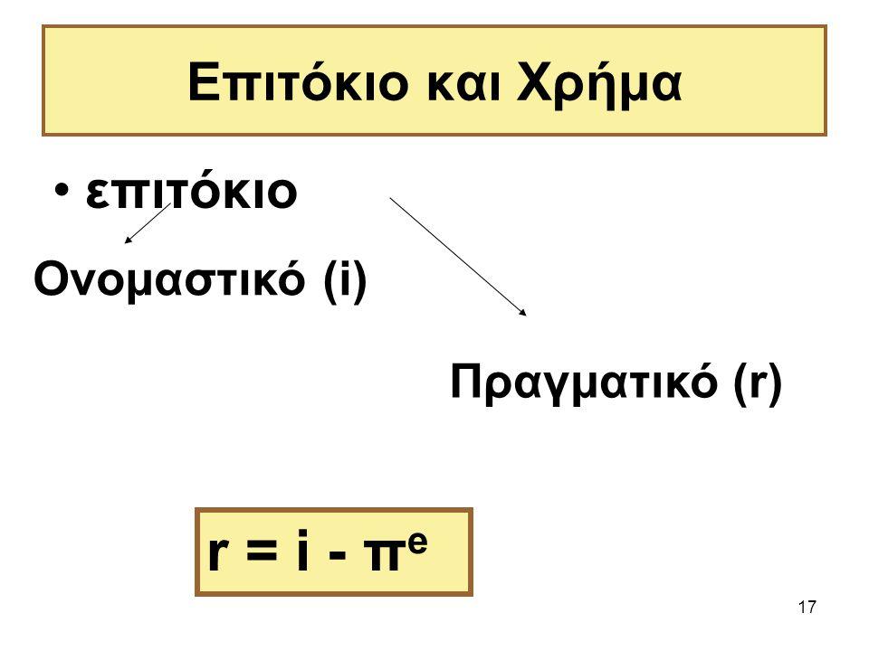 17 Επιτόκιο και Χρήμα επιτόκιο Ονομαστικό (i) Πραγματικό (r) r = i - π e