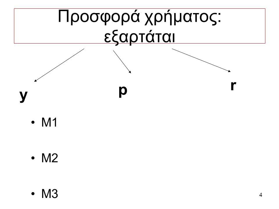 4 Προσφορά χρήματος: εξαρτάται M1 M2 M3 y p r