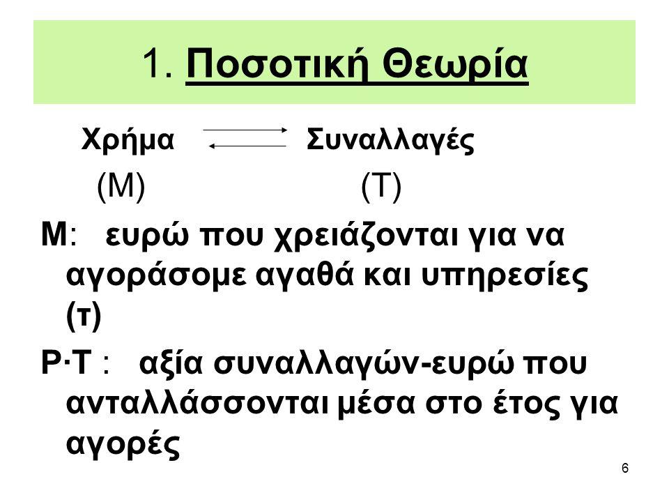 6 1. Ποσοτική Θεωρία Χρήμα Συναλλαγές (Μ) (Τ) Μ: ευρώ που χρειάζονται για να αγοράσομε αγαθά και υπηρεσίες (τ) P∙T : αξία συναλλαγών-ευρώ που ανταλλάσ