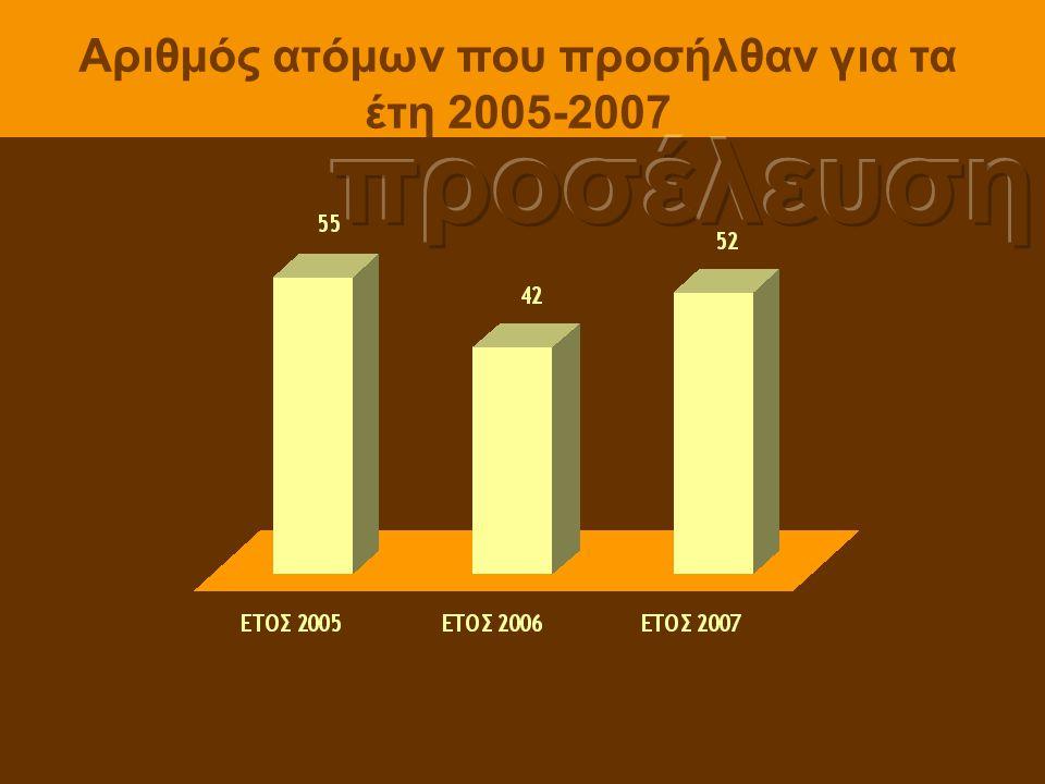 Αριθμός ατόμων που προσήλθαν για τα έτη 2005-2007