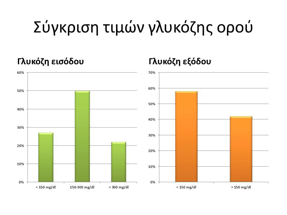 Σύγκριση τιμών γλυκόζης ορού Γλυκόζη εισόδουΓλυκόζη εξόδου