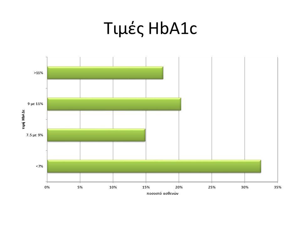 Τιμές HbA1c