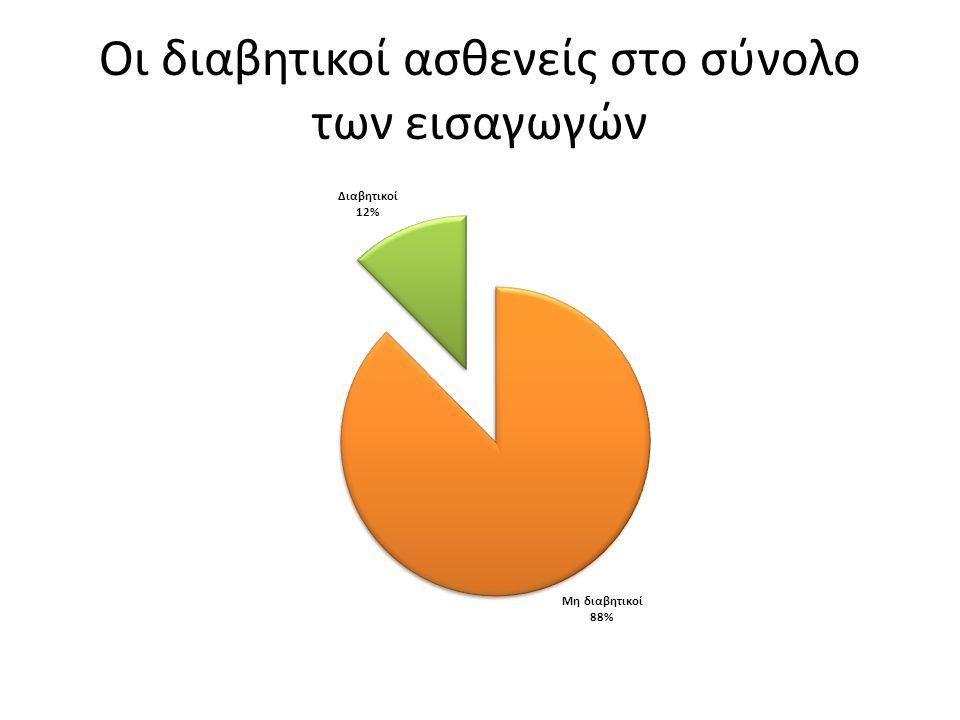 Αρτηριακή πίεση <130/80 mmHg 53% Ημέρες νοσήλειας 4,5 Θνητότητα 8%