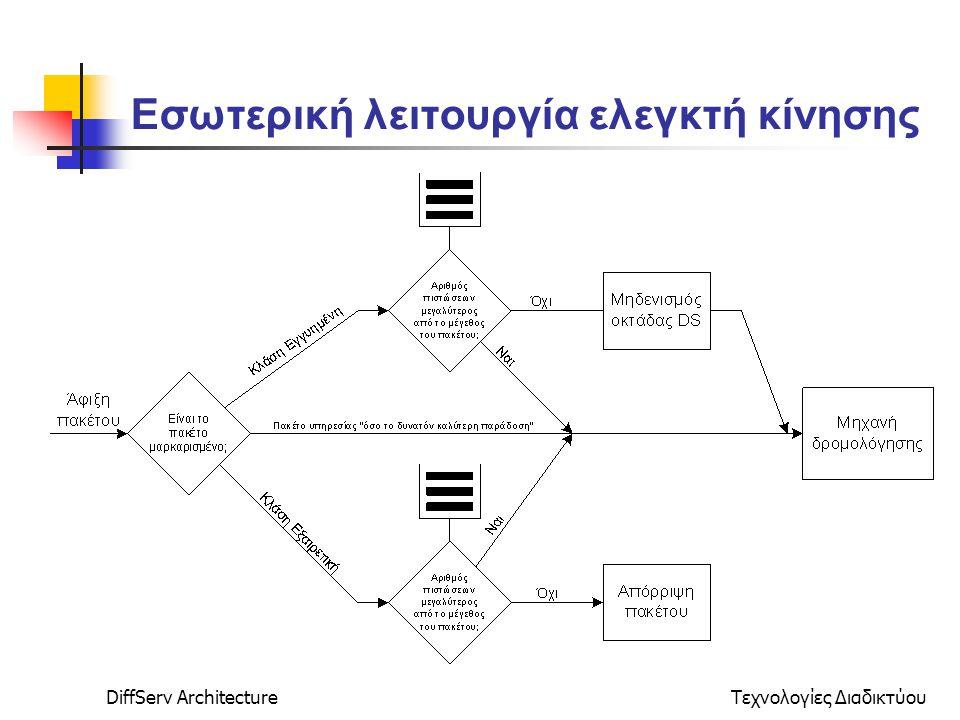 DiffServ ArchitectureΤεχνολογίες Διαδικτύου Εσωτερική λειτουργία ελεγκτή κίνησης
