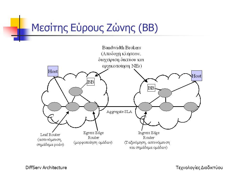DiffServ ArchitectureΤεχνολογίες Διαδικτύου Μεσίτης Εύρους Ζώνης (BB)