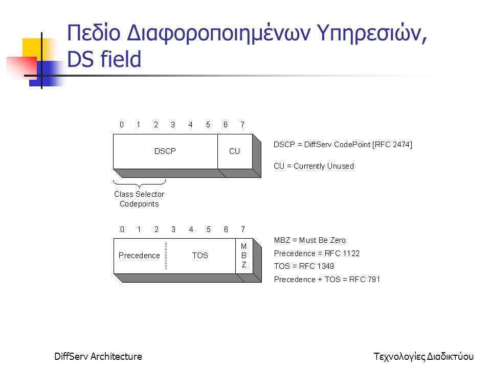 DiffServ ArchitectureΤεχνολογίες Διαδικτύου Πεδίο Διαφοροποιημένων Υπηρεσιών, DS field