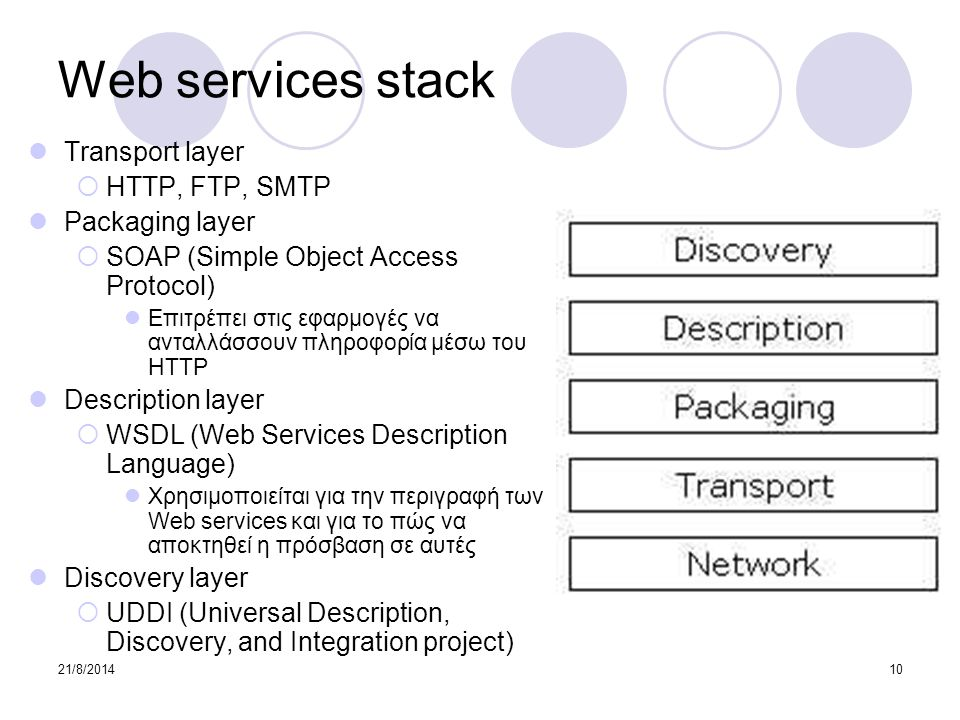 21/8/201410 Web services stack Transport layer  HTTP, FTP, SMTP Packaging layer  SOAP (Simple Object Access Protocol) Επιτρέπει στις εφαρμογές να αν