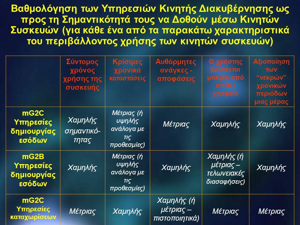 mG2B Υπηρεσίες καταχωρίσεων Χαμηλής (ή μέτριας – εταιρία) Χαμηλής Χαμηλής (ή μέτρια – εταιρία) Χαμηλής mG2C Ανταποδοτικές υπηρεσίες Υψηλής Μέτριας (ή υψηλής – υγεία, αστυνομία) Υψηλής Μέτριας (ή υψηλής – βιβλιοθήκες, αναζήτηση εργασίας) mG2B Ανταποδοτικές υπηρεσίες ΧαμηλήςΥψηλήςΧαμηλήςΜέτριαςΧαμηλής mG2C Υπηρεσίες χορήγησης αδειών Μέτριας Χαμηλής (ή μέτριας – εκπαίδευση) Μέτριας Μέτριας (ή υψηλής – εκπαίδευση) mG2B Υπηρεσίες χορήγησης αδειών Χαμηλής Υπηρεσίες αποκλειστικά για κινητές συσκευές Υψηλής