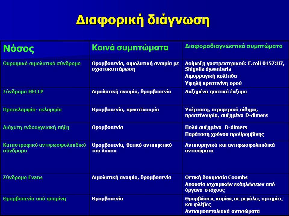 Διαφορική διάγνωση Θρομβώσεις κυρίως σε μεγάλες αρτηρίες και φλέβες Αντιαιμοπεταλιακά αντισώματα ΘρομβοπενίαΘρομβοπενία από ηπαρίνη Θετική δοκιμασία Coombs Απουσία ισχαιμικών εκδηλώσεων από όργανα-στόχους Αιμολυτική αναιμία, θρομβοπενίαΣύνδρομο Evans Αντιπυρηνικά και αντιφωσφολιπιδικά αντισώματα Θρομβοπενία, θετικό αντιπηκτικό του λύκου Καταστροφικό αντιφωσφολιπιδικό σύνδρομο Πολύ αυξημένα D-dimers Παράταση χρόνου προθρομβίνης ΘρομβοπενίαΔιάχυτη ενδοαγγειακή πήξη Υπέρταση, περιφερικό οίδημα, πρωτεϊνουρία, αυξημένα D-dimers Θρομβοπενία, πρωτεϊνουρίαΠροεκλαμψία- εκλαμψία Αυξημένα ηπατικά ένζυμαΑιμολυτική αναιμία, θρομβοπενίαΣύνδρομο HELLP Λοίμωξη γαστρεντερικού: E.coli 0157:H7, Shigella dysenteria Αιμορραγική κολίτιδα Υψηλή κρεατινίνη ορού Θρομβοπενία, αιμολυτική αναιμία με σχιστοκυττάρωση Ουραιμικό αιμολυτικό σύνδρομο Διαφοροδιαγνωστικά συμπτώματα Κοινά συμπτώματα Νόσος