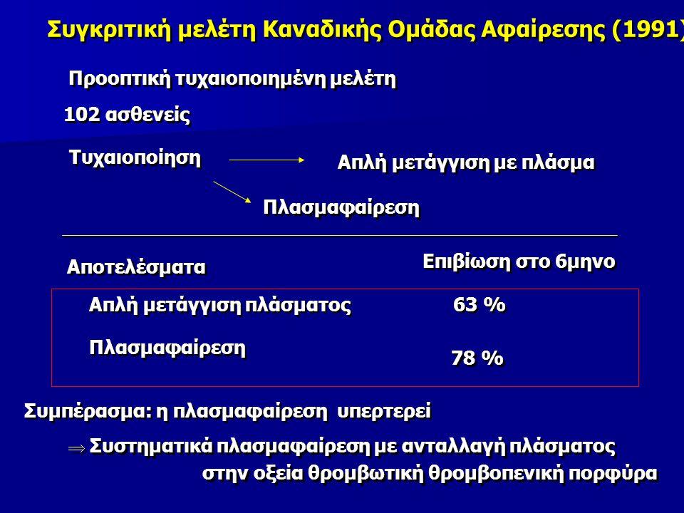 Συγκριτική μελέτη Καναδικής Ομάδας Αφαίρεσης (1991) 102 ασθενείς Τυχαιοποίηση Προοπτική τυχαιοποιημένη μελέτη Απλή μετάγγιση με πλάσμα Πλασμαφαίρεση Αποτελέσματα Απλή μετάγγιση πλάσματος Επιβίωση στο 6μηνο 63 % Πλασμαφαίρεση Πλασμαφαίρεση 78 % Συμπέρασμα: η πλασμαφαίρεση υπερτερεί  Συστηματικά πλασμαφαίρεση με ανταλλαγή πλάσματος στην οξεία θρομβωτική θρομβοπενική πορφύρα  Συστηματικά πλασμαφαίρεση με ανταλλαγή πλάσματος στην οξεία θρομβωτική θρομβοπενική πορφύρα
