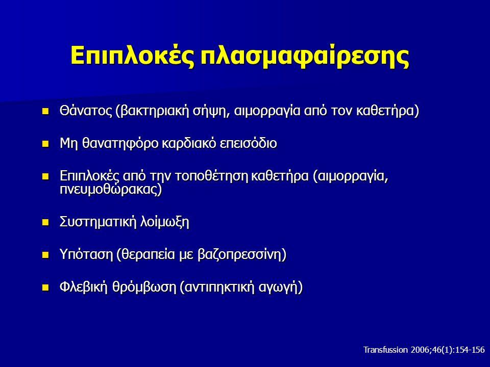 Επιπλοκές πλασμαφαίρεσης Θάνατος (βακτηριακή σήψη, αιμορραγία από τον καθετήρα) Θάνατος (βακτηριακή σήψη, αιμορραγία από τον καθετήρα) Μη θανατηφόρο καρδιακό επεισόδιο Μη θανατηφόρο καρδιακό επεισόδιο Επιπλοκές από την τοποθέτηση καθετήρα (αιμορραγία, πνευμοθώρακας) Επιπλοκές από την τοποθέτηση καθετήρα (αιμορραγία, πνευμοθώρακας) Συστηματική λοίμωξη Συστηματική λοίμωξη Υπόταση (θεραπεία με βαζοπρεσσίνη) Υπόταση (θεραπεία με βαζοπρεσσίνη) Φλεβική θρόμβωση (αντιπηκτική αγωγή) Φλεβική θρόμβωση (αντιπηκτική αγωγή) Transfussion 2006;46(1):154-156