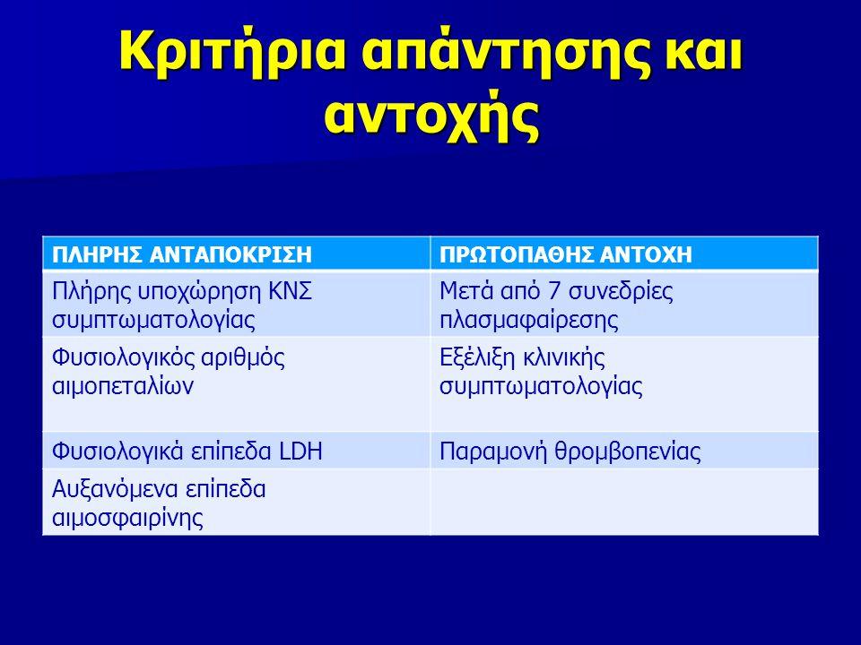 Κριτήρια απάντησης και αντοχής ΠΛΗΡΗΣ ΑΝΤΑΠΟΚΡΙΣΗΠΡΩΤΟΠΑΘΗΣ ΑΝΤΟΧΗ Πλήρης υποχώρηση ΚΝΣ συμπτωματολογίας Μετά από 7 συνεδρίες πλασμαφαίρεσης Φυσιολογικός αριθμός αιμοπεταλίων Εξέλιξη κλινικής συμπτωματολογίας Φυσιολογικά επίπεδα LDHΠαραμονή θρομβοπενίας Αυξανόμενα επίπεδα αιμοσφαιρίνης