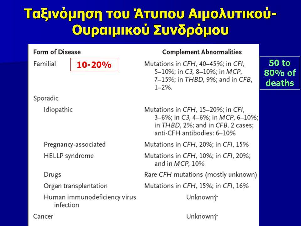 Ταξινόμηση του Άτυπου Αιμολυτικού- Ουραιμικού Συνδρόμου 10-20% 50 to 80% of deaths