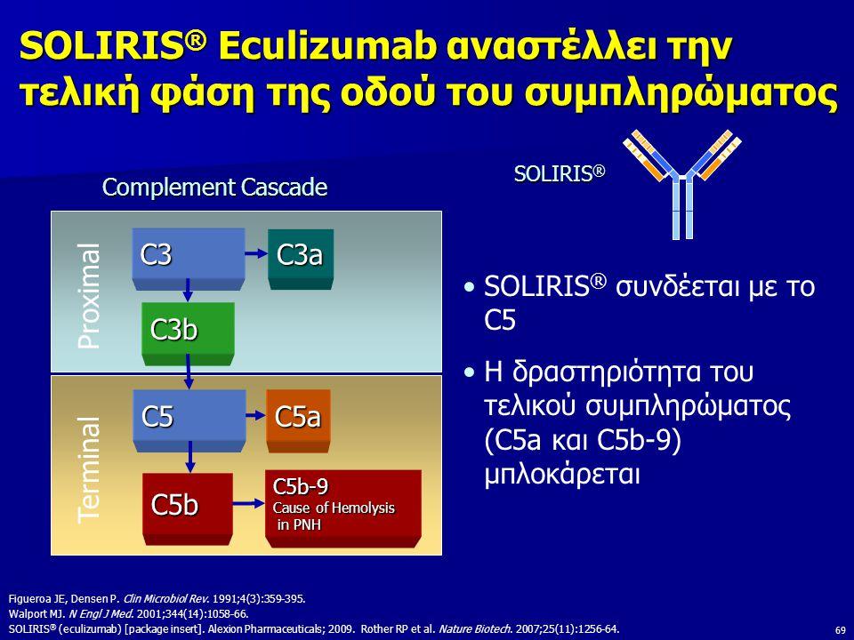 69 SOLIRIS ® Eculizumab αναστέλλει την τελική φάση της οδού του συμπληρώματος C3 C3a C3b C5 Proximal Terminal Figueroa JE, Densen P.