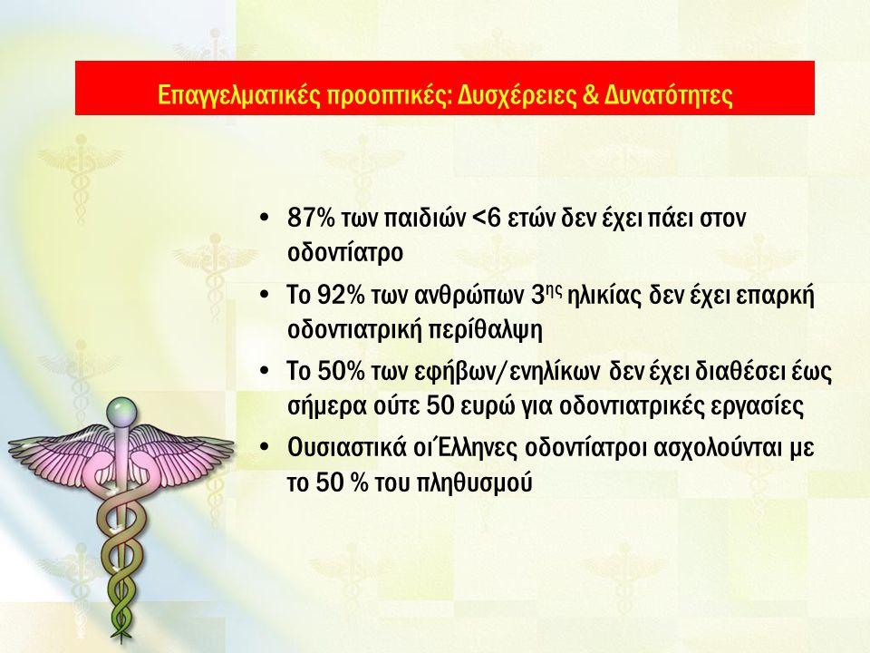 87% των παιδιών <6 ετών δεν έχει πάει στον οδοντίατρο Το 92% των ανθρώπων 3 ης ηλικίας δεν έχει επαρκή οδοντιατρική περίθαλψη Το 50% των εφήβων/ενηλίκων δεν έχει διαθέσει έως σήμερα ούτε 50 ευρώ για οδοντιατρικές εργασίες Ουσιαστικά οι Έλληνες οδοντίατροι ασχολούνται με το 50 % του πληθυσμού Επαγγελματικές προοπτικές: Δυσχέρειες & Δυνατότητες