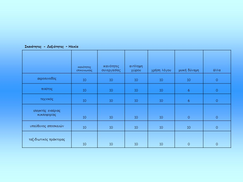 Ικανότητες - Δεξιότητες – Ηλικία ικανότητες επικοινωνίας ικανότητες συνεργασίας αντίληψη χώρουχρήση λόγουμυική δύναμηάλλα αεροσυνοδός 10 0 πιλότος 10