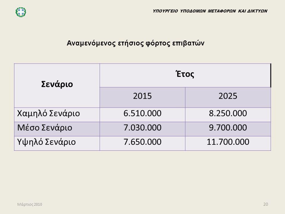ΥΠΟΥΡΓΕΙΟ ΥΠΟΔΟΜΩΝ ΜΕΤΑΦΟΡΩΝ ΚΑΙ ΔΙΚΤΥΩΝ Μάρτιος 2010 20 Αναμενόμενος ετήσιος φόρτος επιβατών Σενάριο Έτος 20152025 Χαμηλό Σενάριο6.510.0008.250.000 Μ
