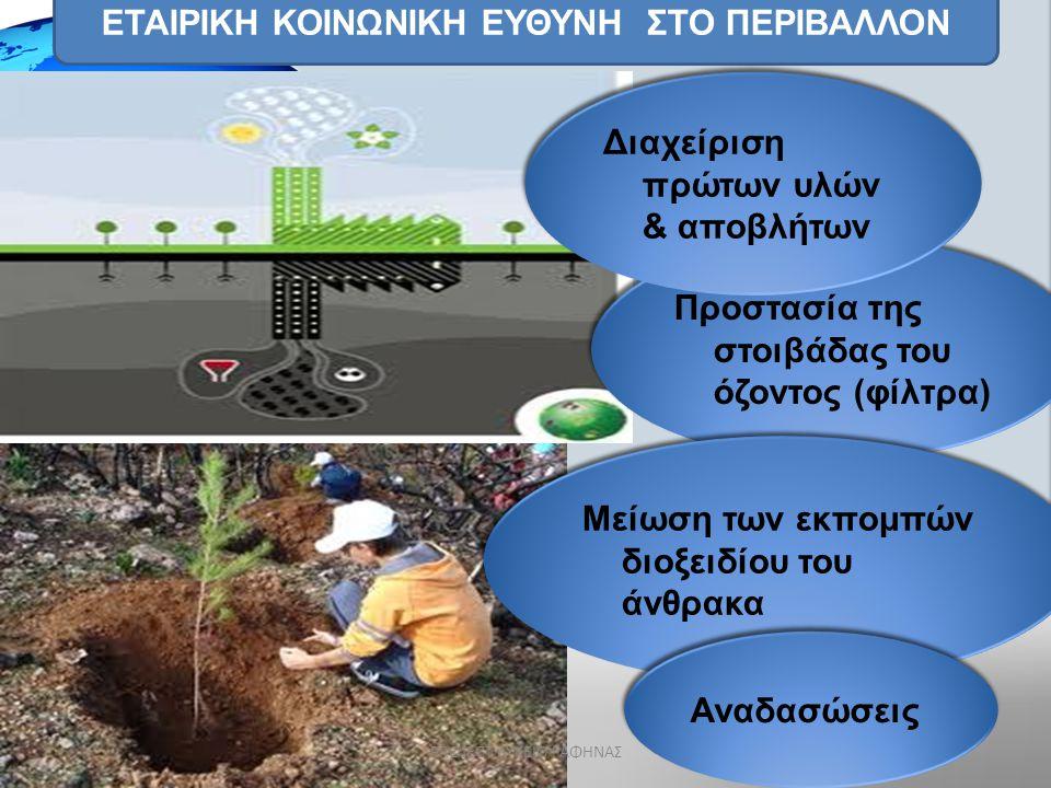 ΕΤΑΙΡΙΚΗ ΚΟΙΝΩΝΙΚΗ ΕΥΘΥΝΗ ΣΤΟ ΠΕΡΙΒΑΛΛΟΝ Υποστήριξη περιβαλλοντικών οργανώσεων Διαχείριση (ανακύκλωση)πρώτων υλών & αναλώσιμων φυσικών πόρων.