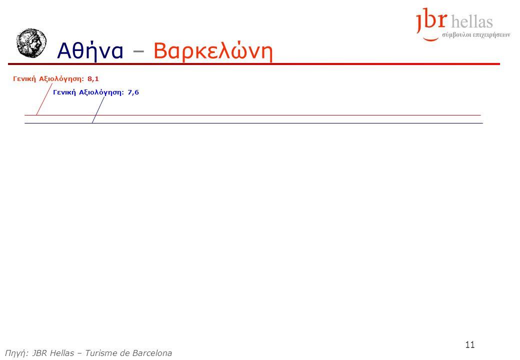 11 Αθήνα – Βαρκελώνη Γενική Αξιολόγηση: 8,1 Γενική Αξιολόγηση: 7,6 Πηγή: JBR Hellas – Turisme de Barcelona