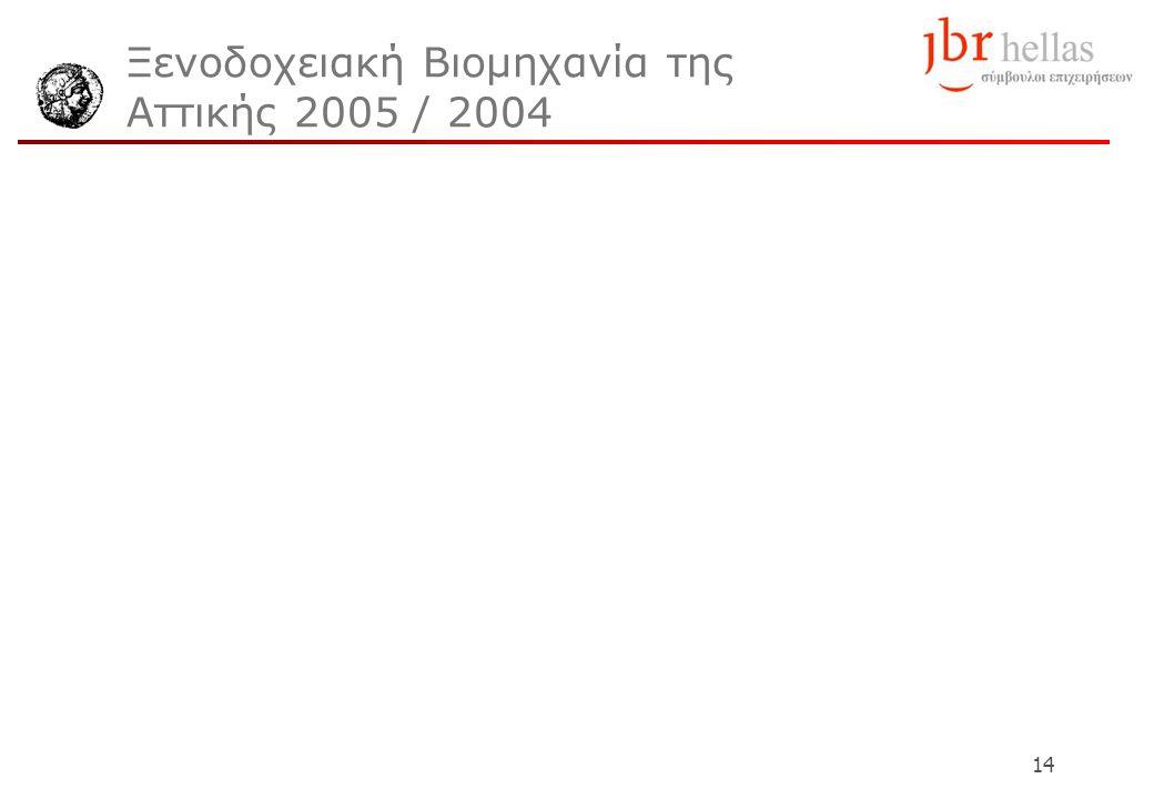 14 Ξενοδοχειακή Βιομηχανία της Αττικής 2005 / 2004