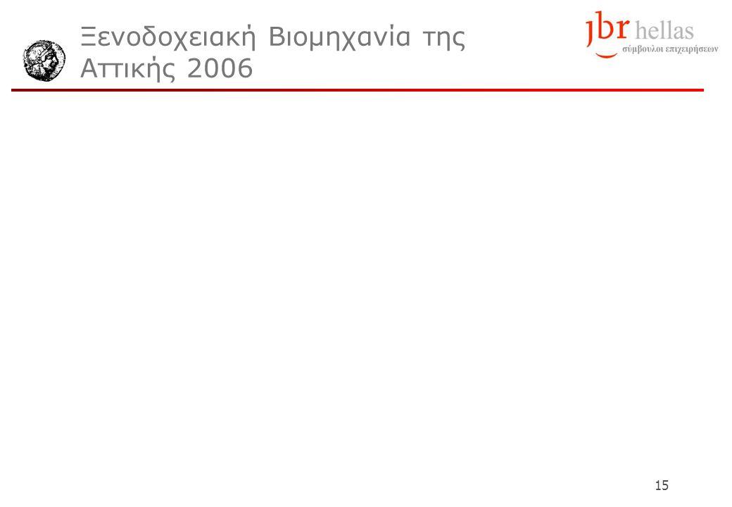 15 Ξενοδοχειακή Βιομηχανία της Αττικής 2006