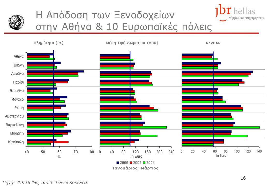 16 Η Απόδοση των Ξενοδοχείων στην Αθήνα & 10 Ευρωπαϊκές πόλεις Πηγή: JBR Hellas, Smith Travel Research Πληρότητα (%)Μέση Τιμή Δωματίου (ΑRR) RevPAR Ιανουάριος - Μάρτιος