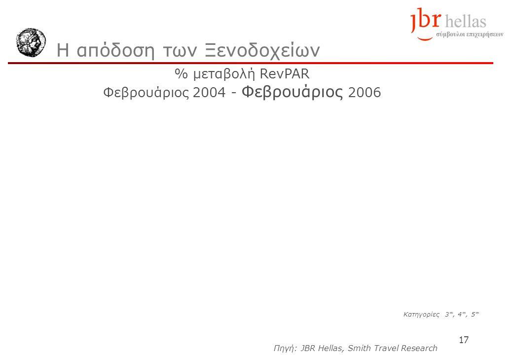 17 Η απόδοση των Ξενοδοχείων Κατηγορίες 3*, 4*, 5* Πηγή: JBR Hellas, Smith Travel Research % μεταβολή RevPAR Φεβρουάριος 2004 - Φεβρουάριος 2006