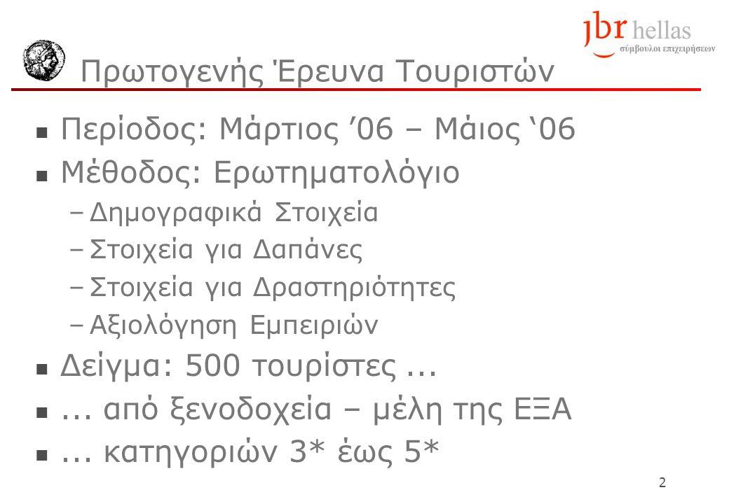 2 Πρωτογενής Έρευνα Τουριστών Περίοδος: Μάρτιος '06 – Μάιος '06 Μέθοδος: Ερωτηματολόγιο –Δημογραφικά Στοιχεία –Στοιχεία για Δαπάνες –Στοιχεία για Δραστηριότητες –Αξιολόγηση Εμπειριών Δείγμα: 500 τουρίστες......