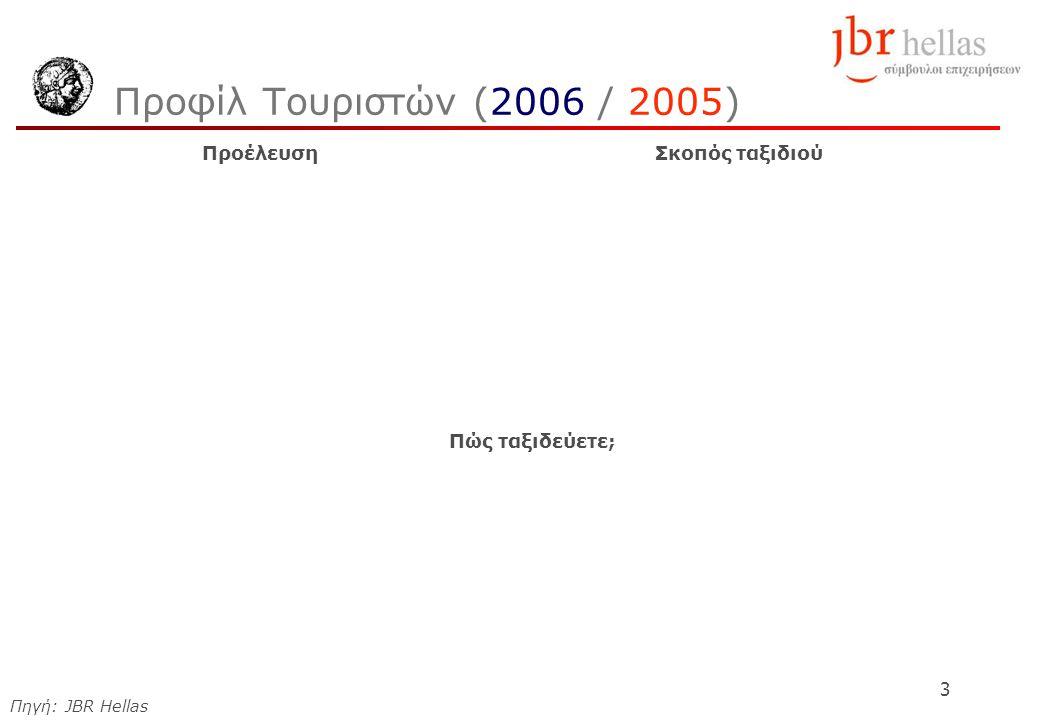 3 Προφίλ Τουριστών (2006 / 2005) ΠροέλευσηΣκοπός ταξιδιού Πώς ταξιδεύετε; Πηγή: JBR Hellas